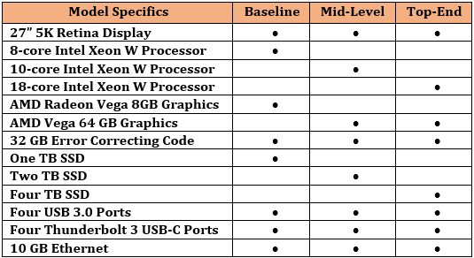 A chart of 2018 MacBook specifications