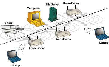 Wireless Computer Rentals
